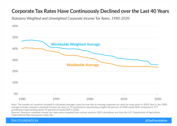 Tax foundation chart. Image link.